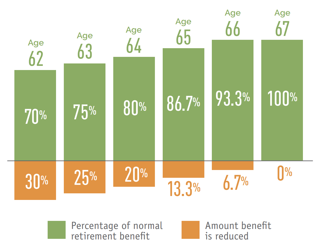 Filing early reduces Social Security benefits