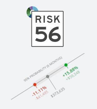 Portfolio Risk Number
