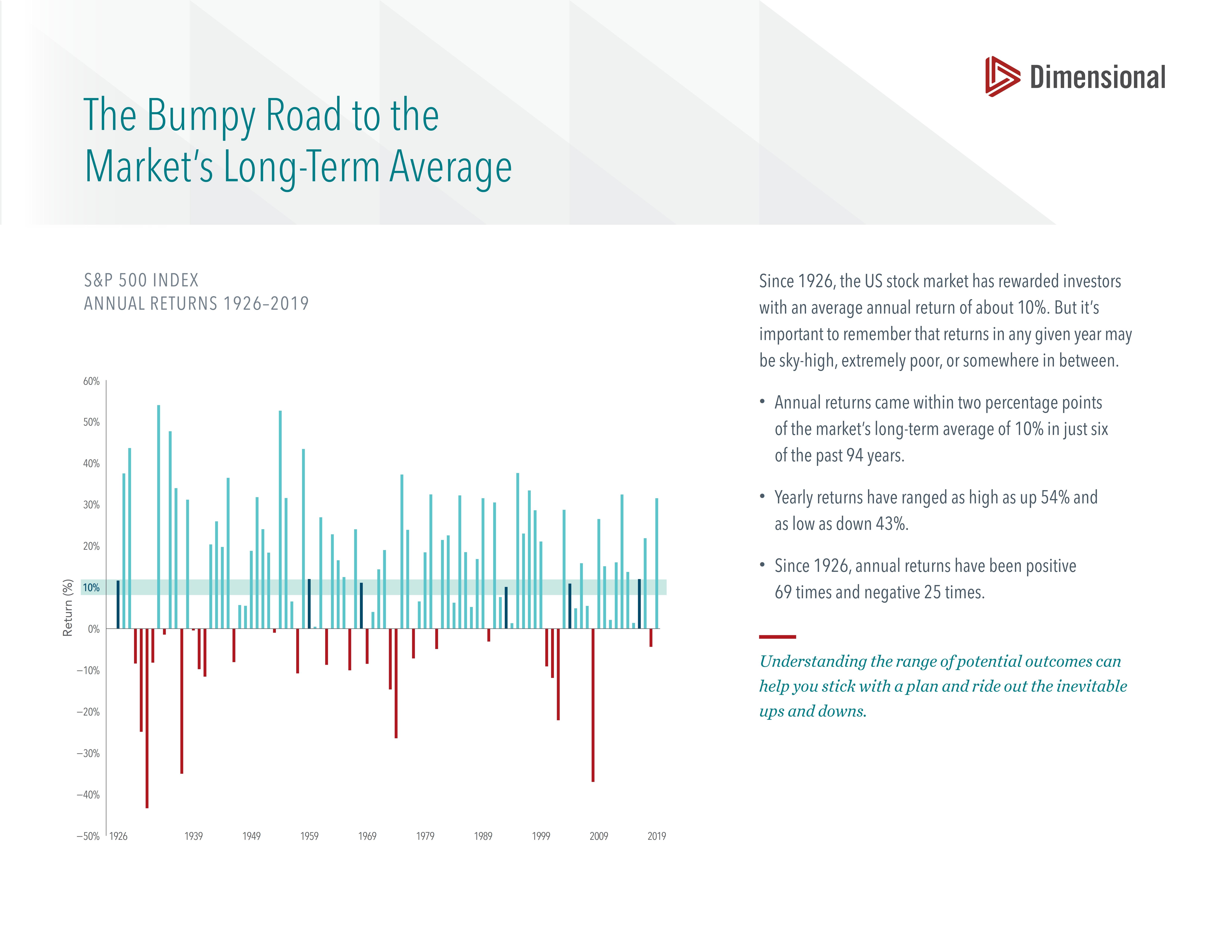 S&P 500 Index Annual Returns