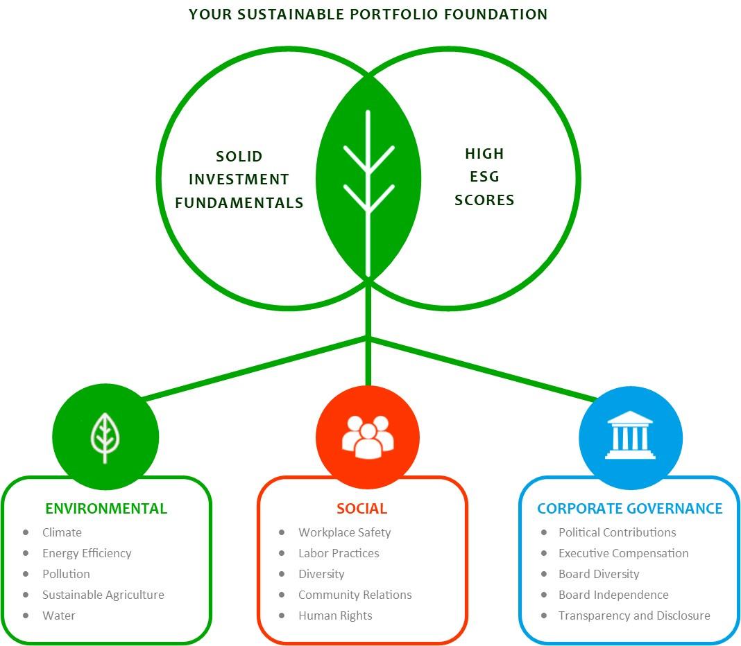 Your Sustainable Portfolio Foundation Cincinnati, OH Ohana Wealth & Life Planning