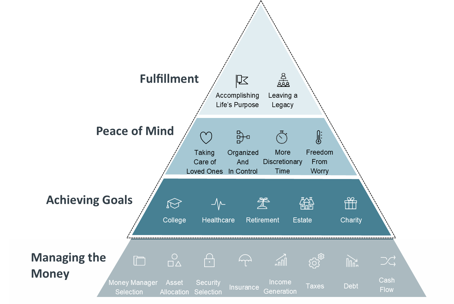 Pyramid of your ideal life path Cincinnati, OH Ohana Wealth & Life Planning