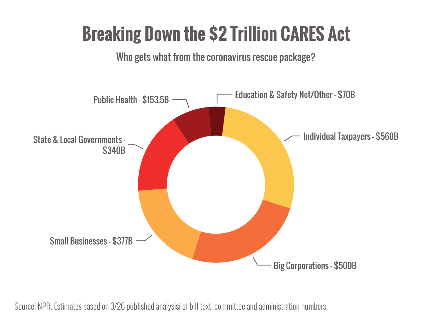 State of the Economy and Details on the CARES Act Thumbnail