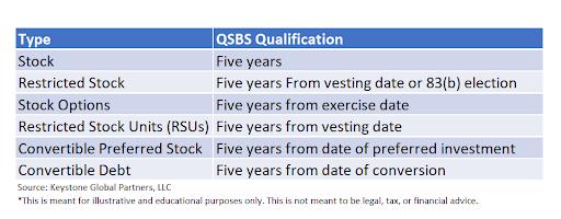 qsbs qualifications