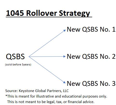 qsbs 1045 rollover