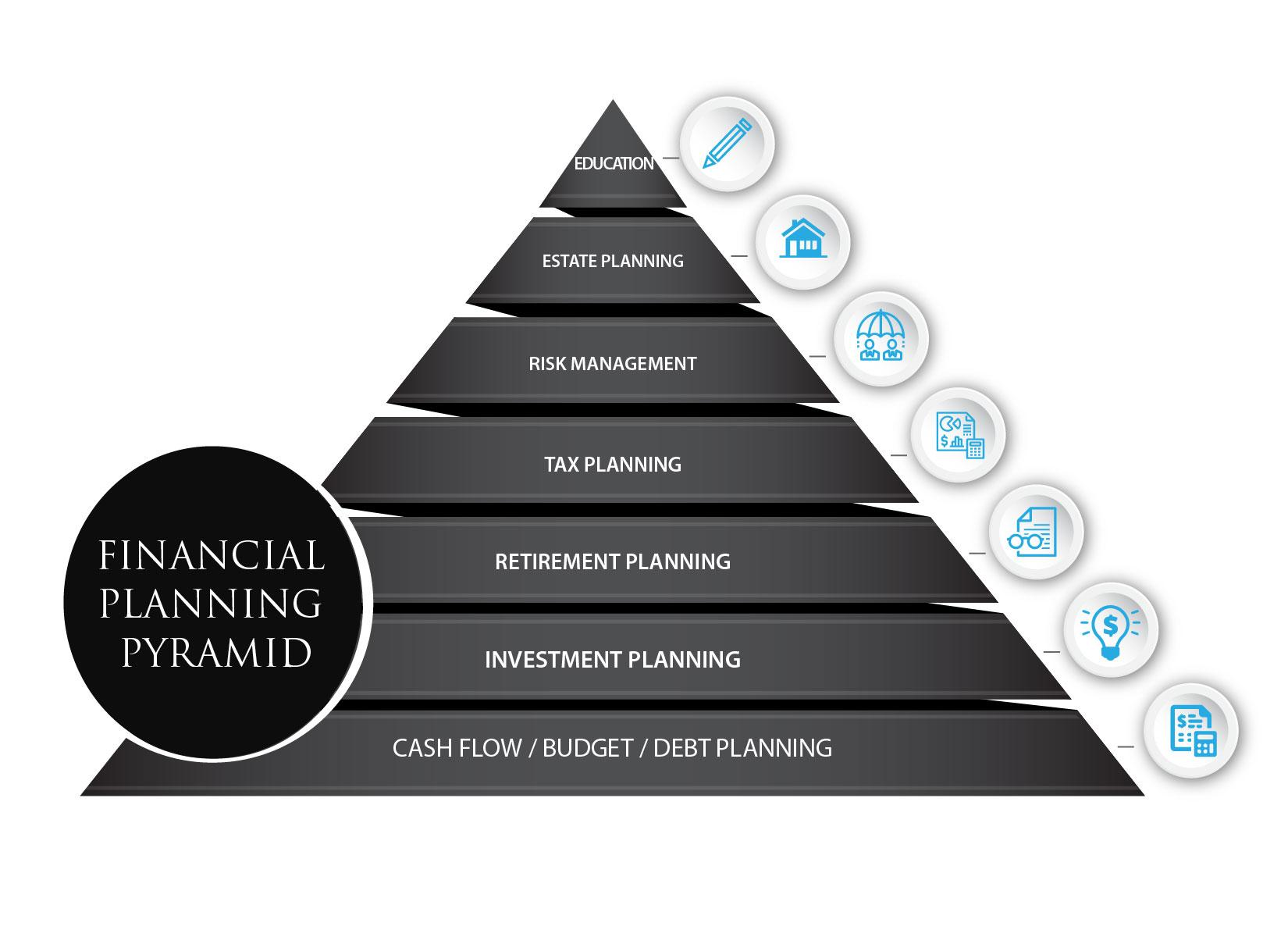 The Seven Major Areas of Financial Planning & Wealth Management Thumbnail