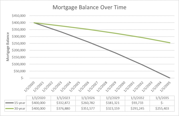 mortgage balance over time.png