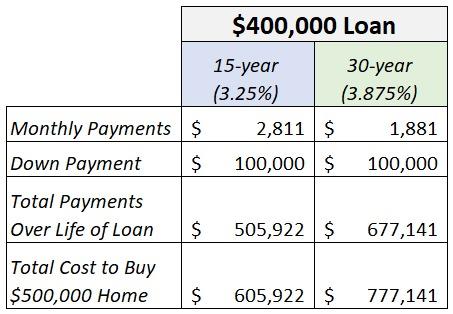 mortgage scenario.png