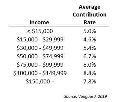 contribution rates.jpg