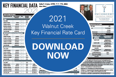 Walnut Creek Key Financial Rate Card Download 2021, complimentary resources