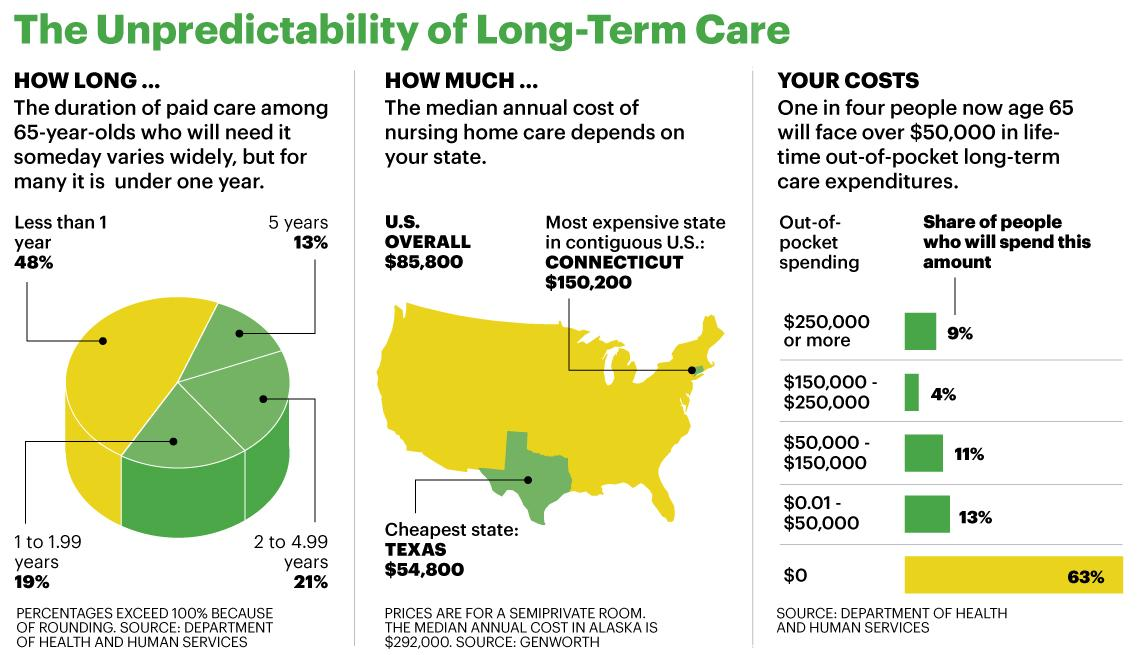 3 Ways to Pay for Long-term Care Thumbnail