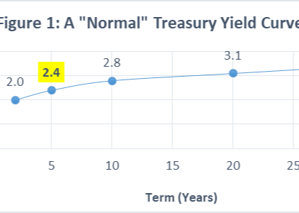 What Is the Yield Curve? Thumbnail