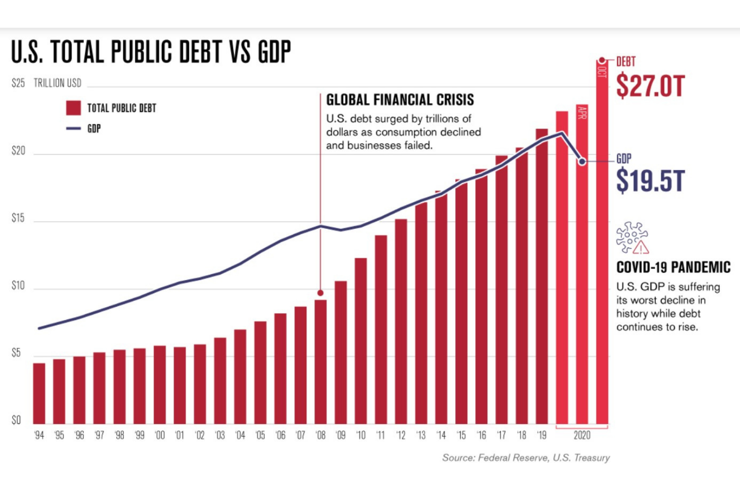 Charting America's $27 Trillion Debt Thumbnail