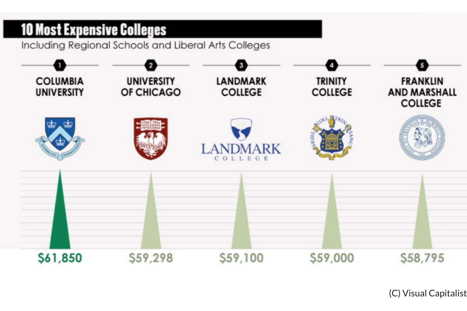 Tuition at the Most Expensive U.S. Colleges Thumbnail