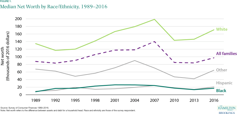 A chart showing median net worth by race/ethnicity from 1989-2016. The chart shows that there is a significant gap between white families and black and Hispanic families.