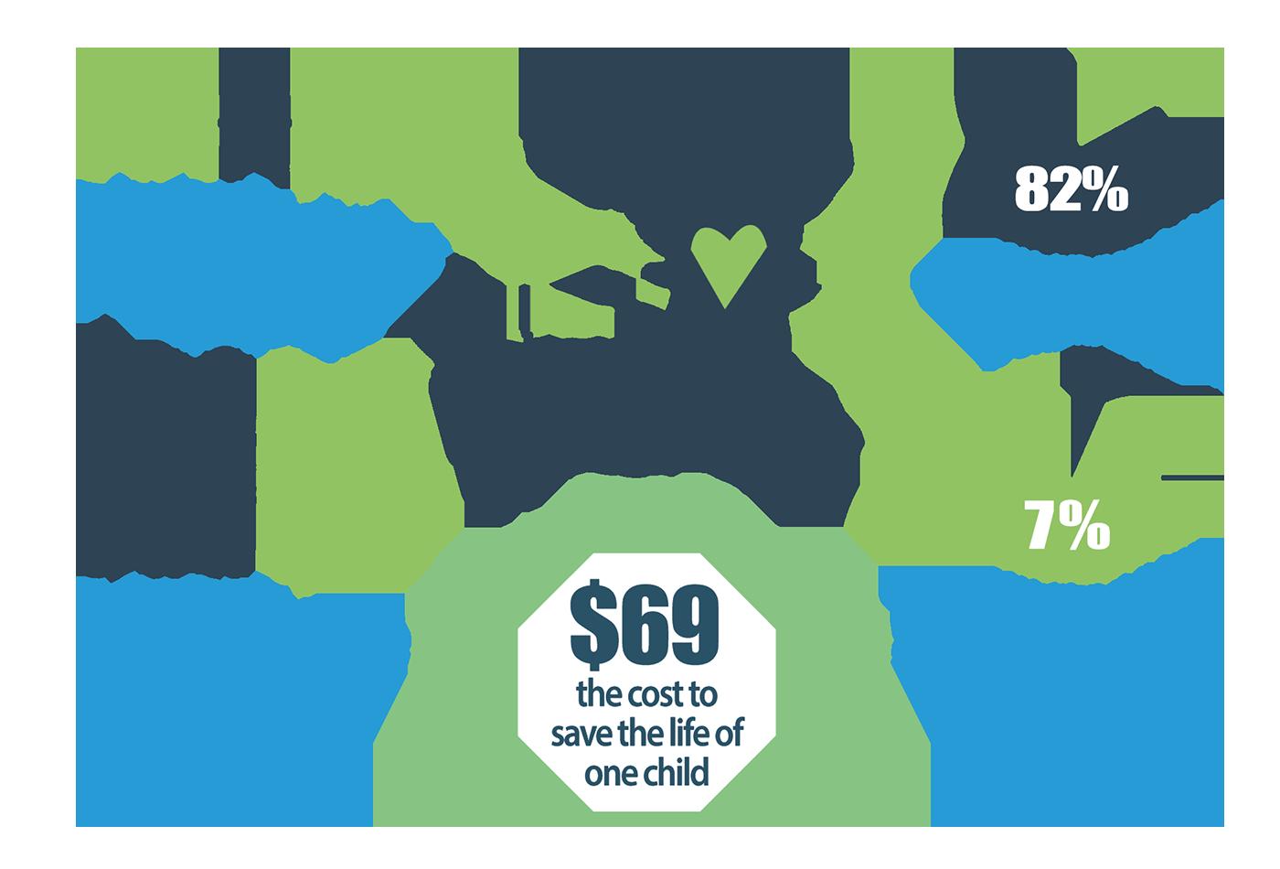 Haiti Malnutrition Infographic