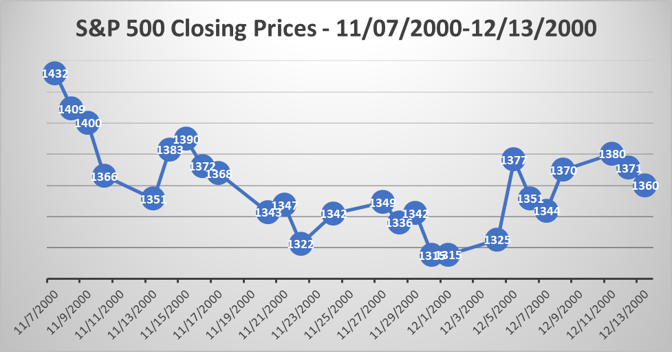 S&P 500 Close Prices graph