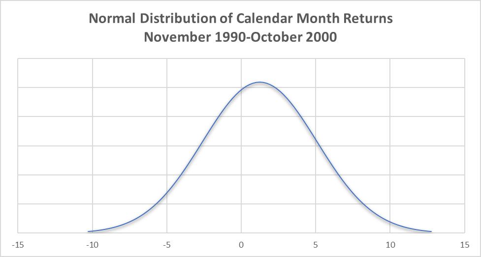 Normal Distribution of Calendar Month Returns 1990-2000