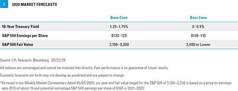 chart - 2020 market forecasts