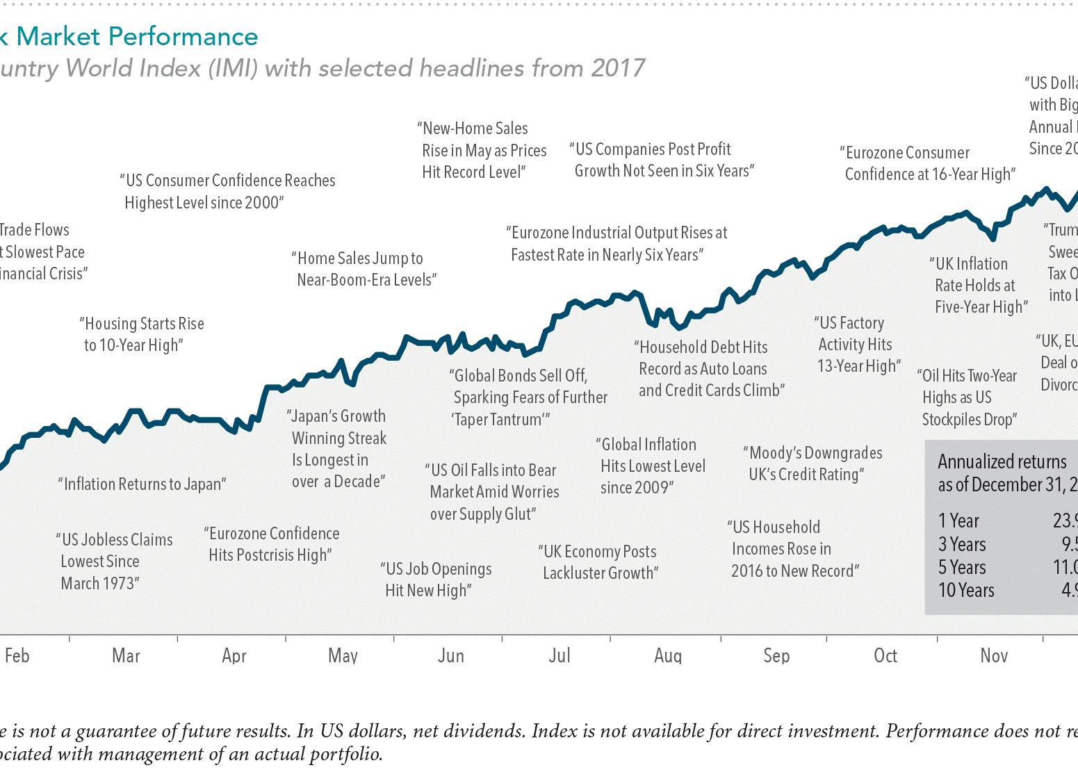 2018 Market Review Thumbnail