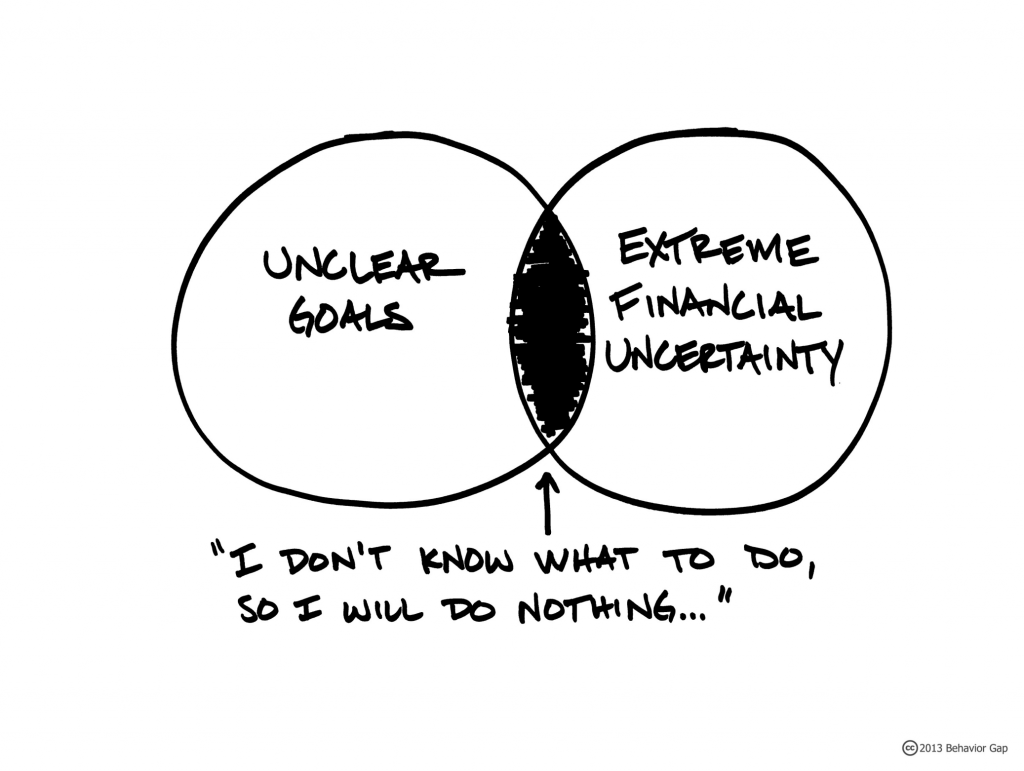 Add Uncertainty to Your Financial Plans Thumbnail
