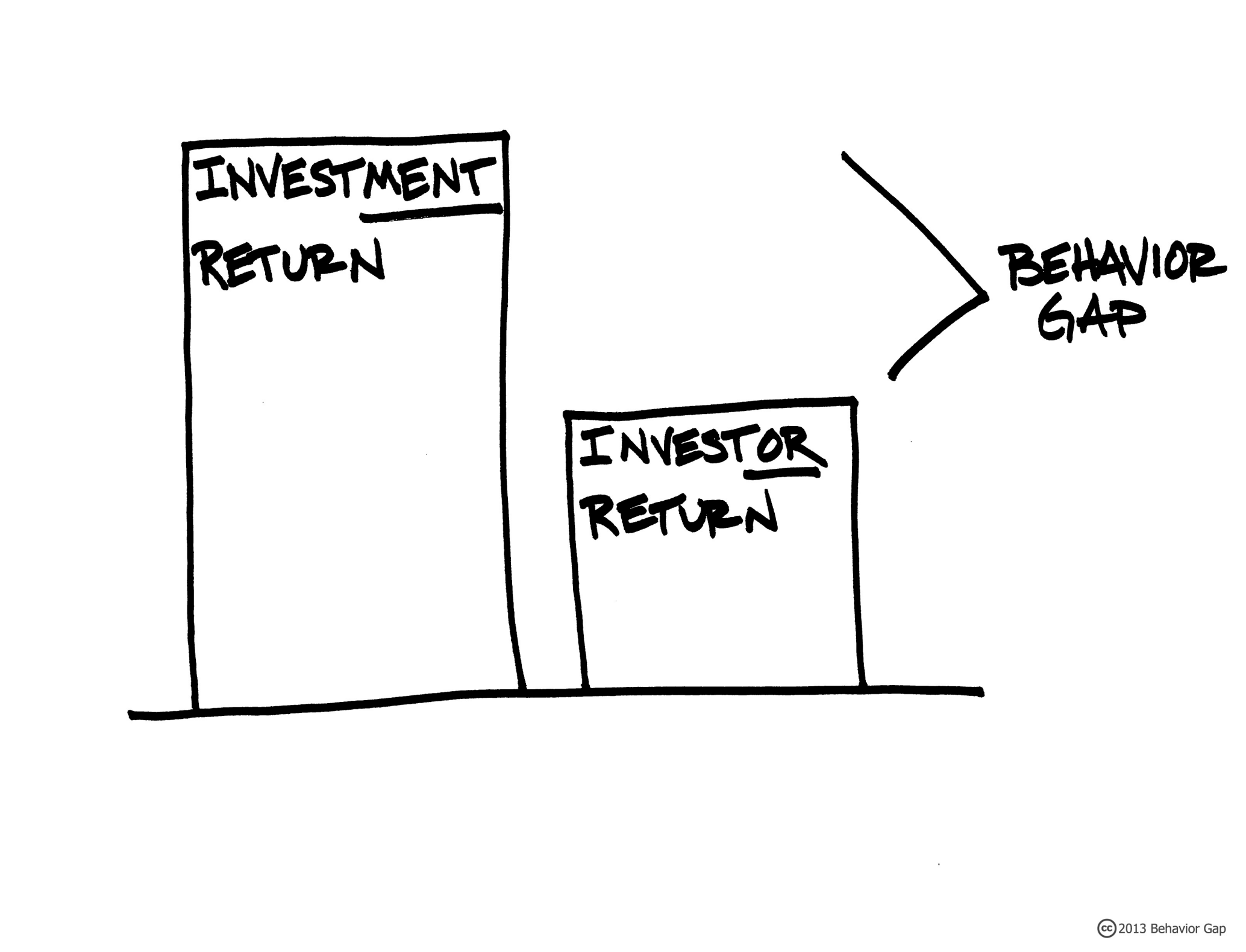 How Could the Behavior Gap Affect Your Investments During This Time of Market Volatility? Thumbnail