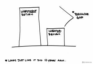 How Investors Undermine Returns Thumbnail