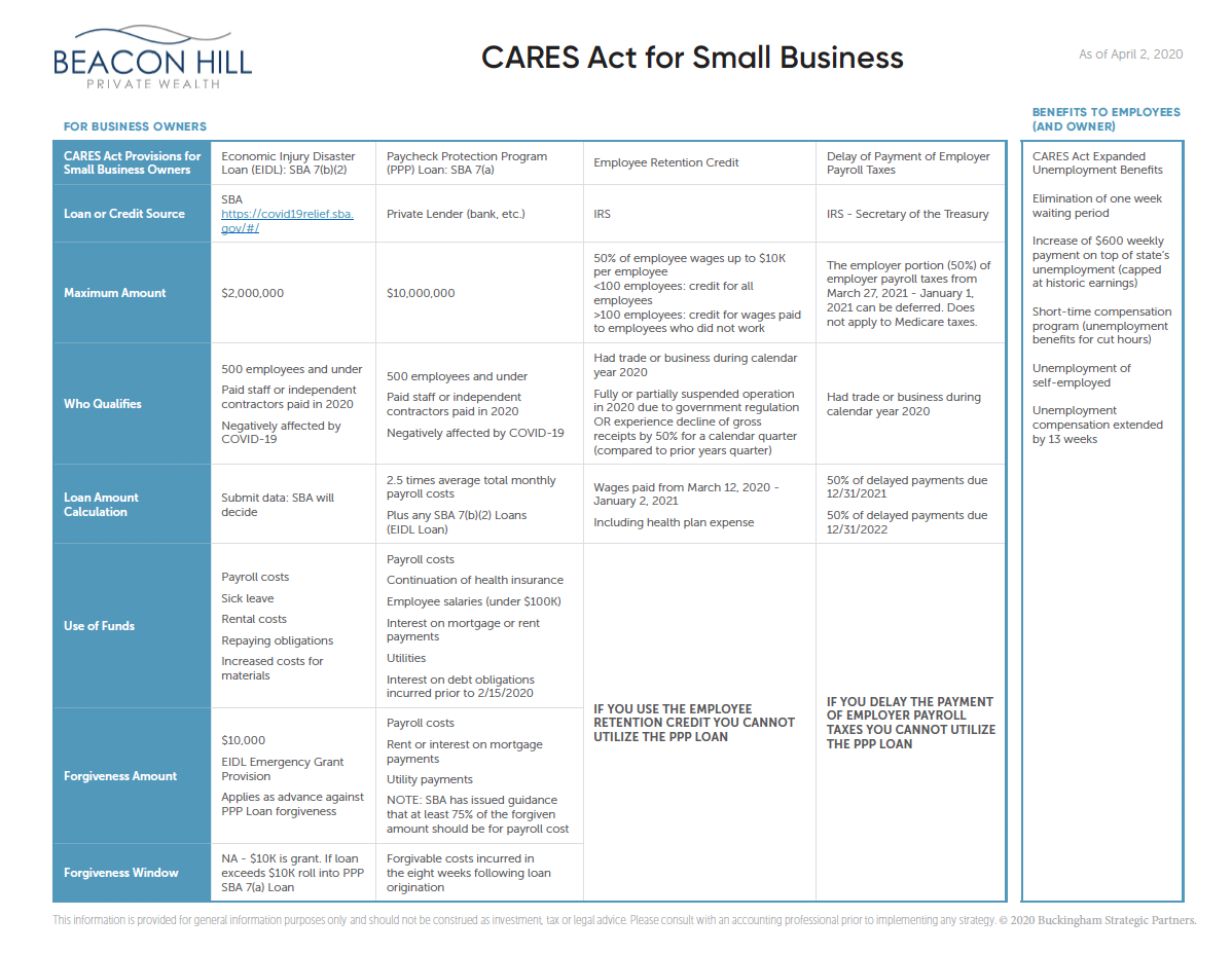 CARES Act for Small Business Thumbnail