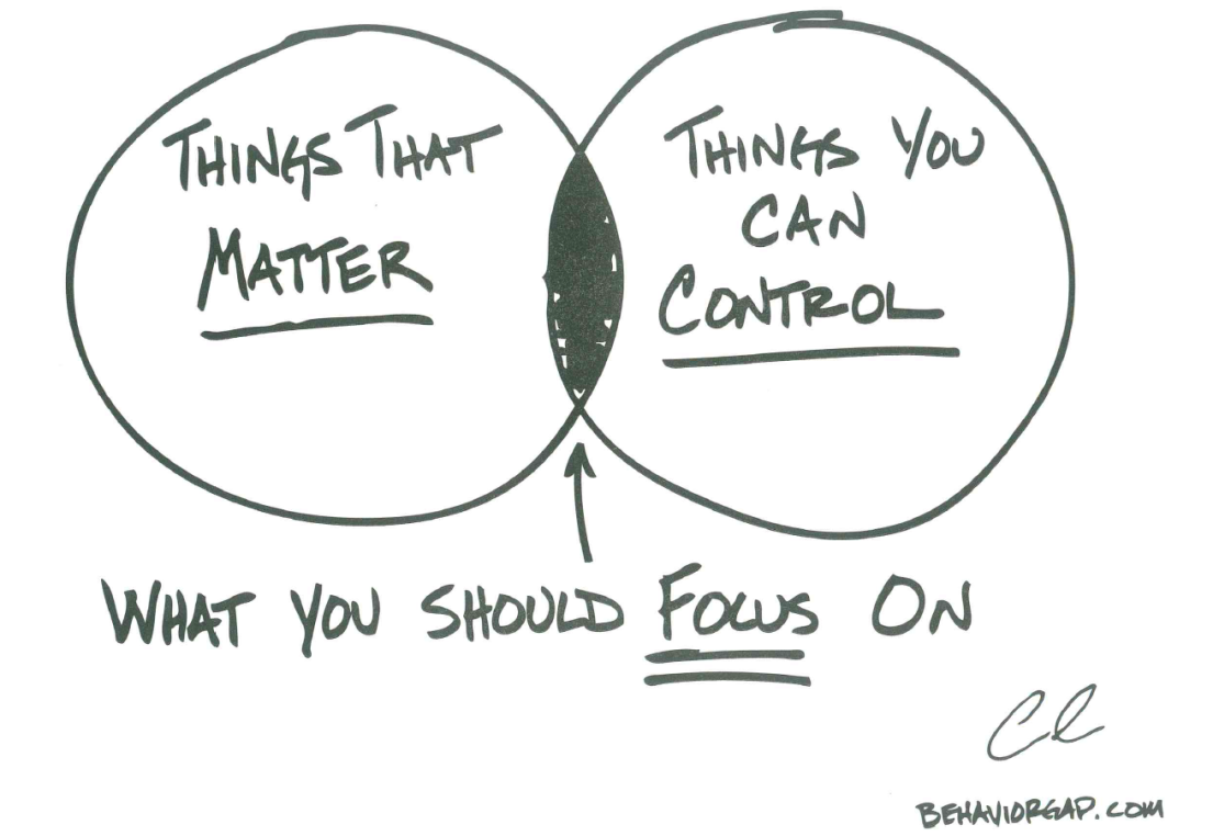 Venn Diagram showing what you should focus on