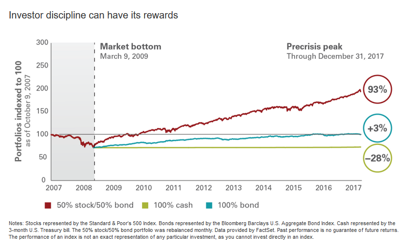 Investor discipline graph