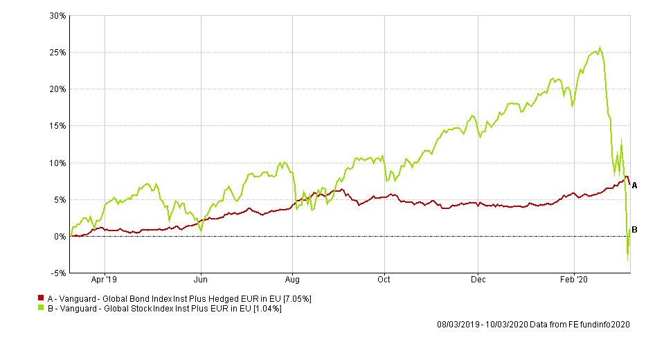 Vanguard global index graph