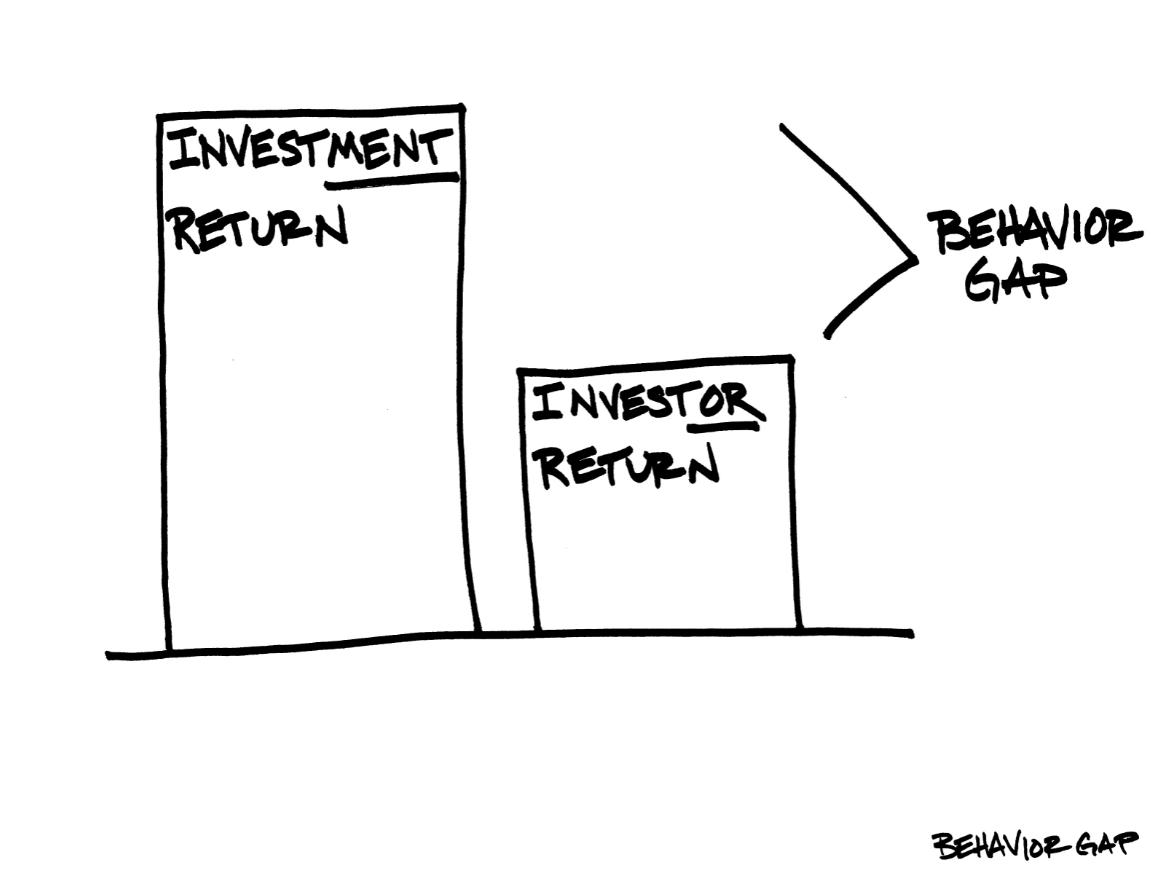 Investment Return Behavior Gap graph