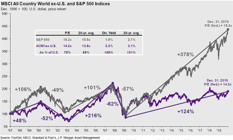 MSCI All Country World ex-U.S. and S&P 500 Indices Graph
