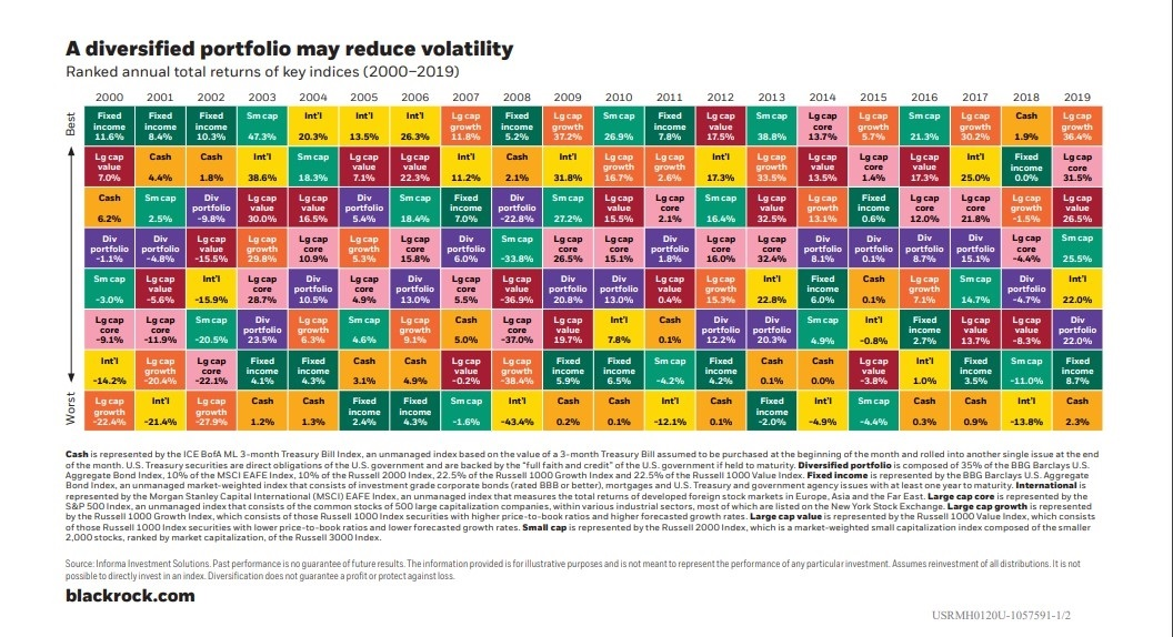 Ranked Annual Total Returns of Key Indices chart