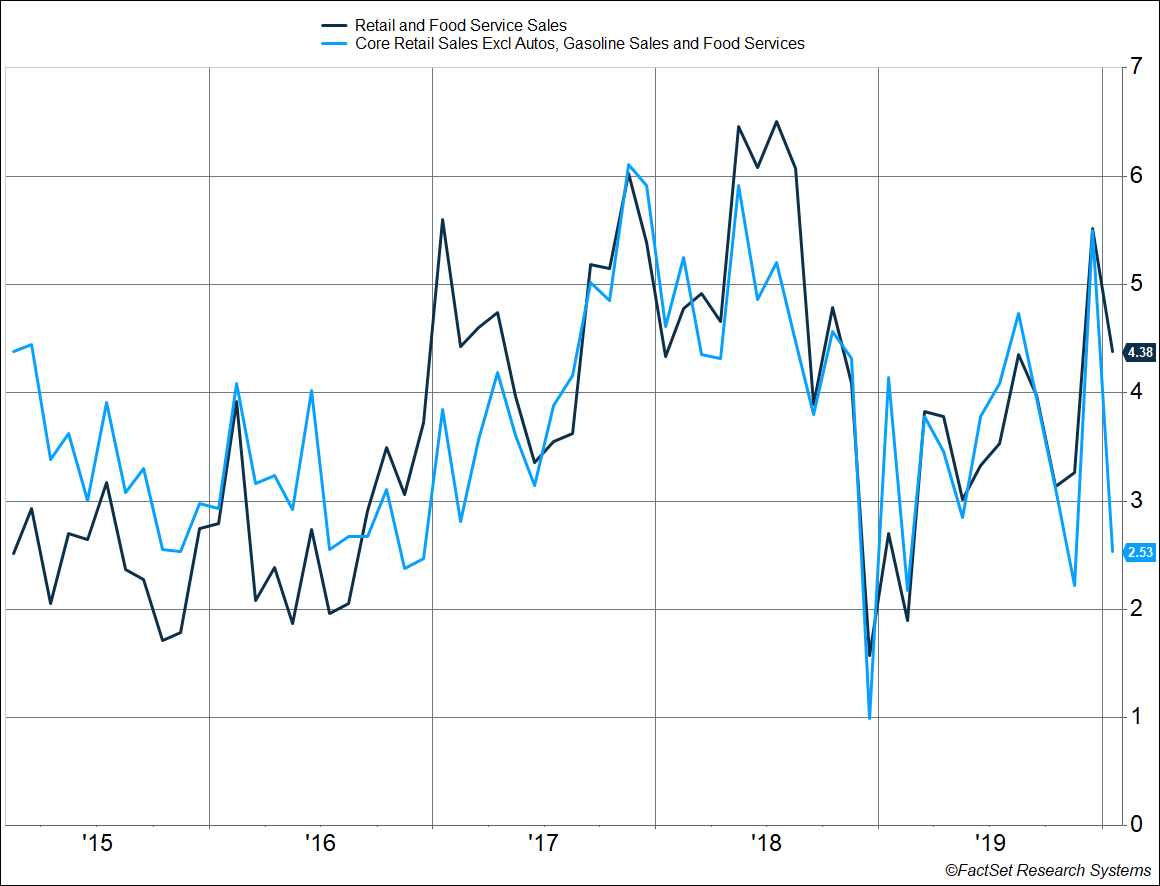 Retail and Food Services Sales graph