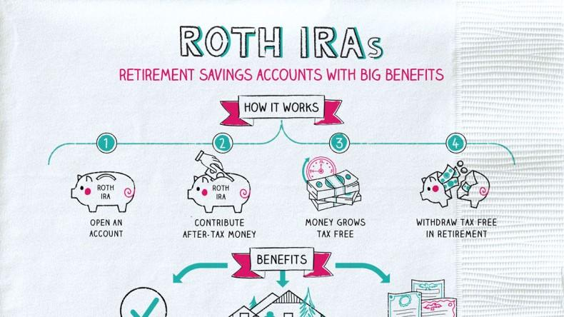 Retirement Contributions; To Roth or not to Roth? Thumbnail