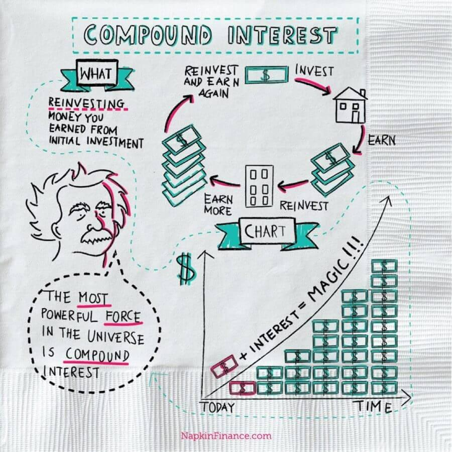 Compound Interest- Eighth Wonder of the World or Nightmare Thumbnail