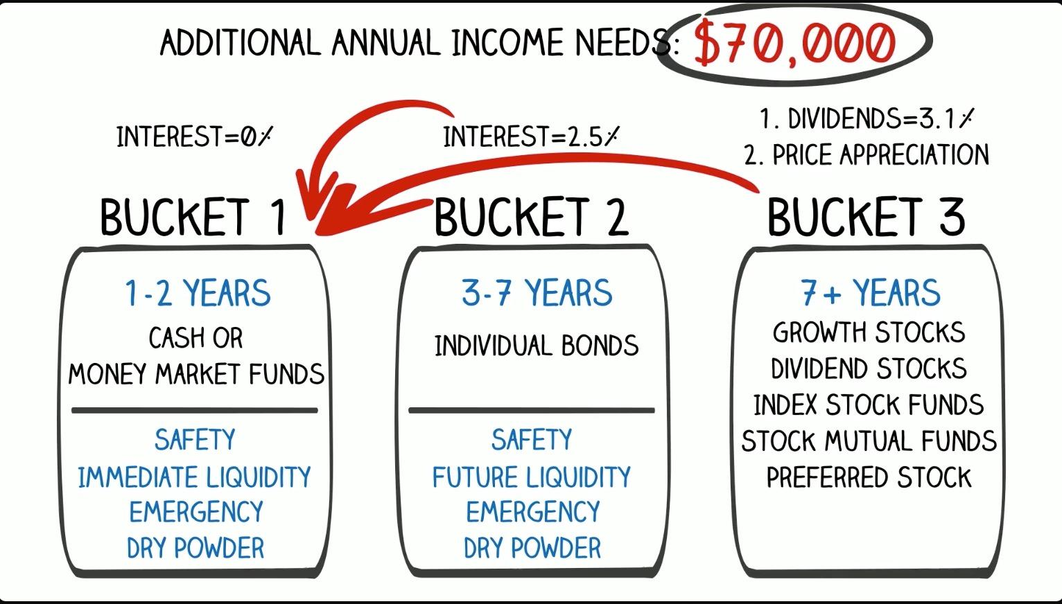 Do You Have a Plan for Withdrawing Your Savings in Retirement?  Let's Talk Bucket Strategy Thumbnail