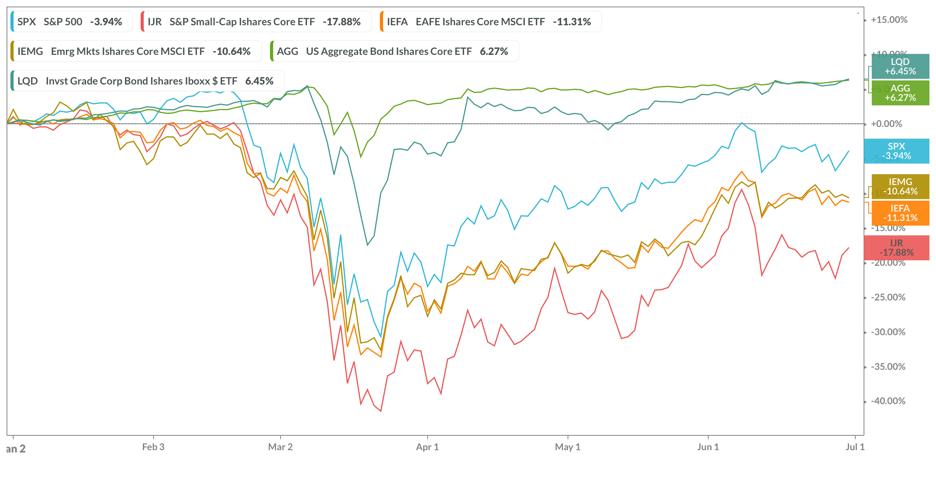 Major index returns in first half 2020