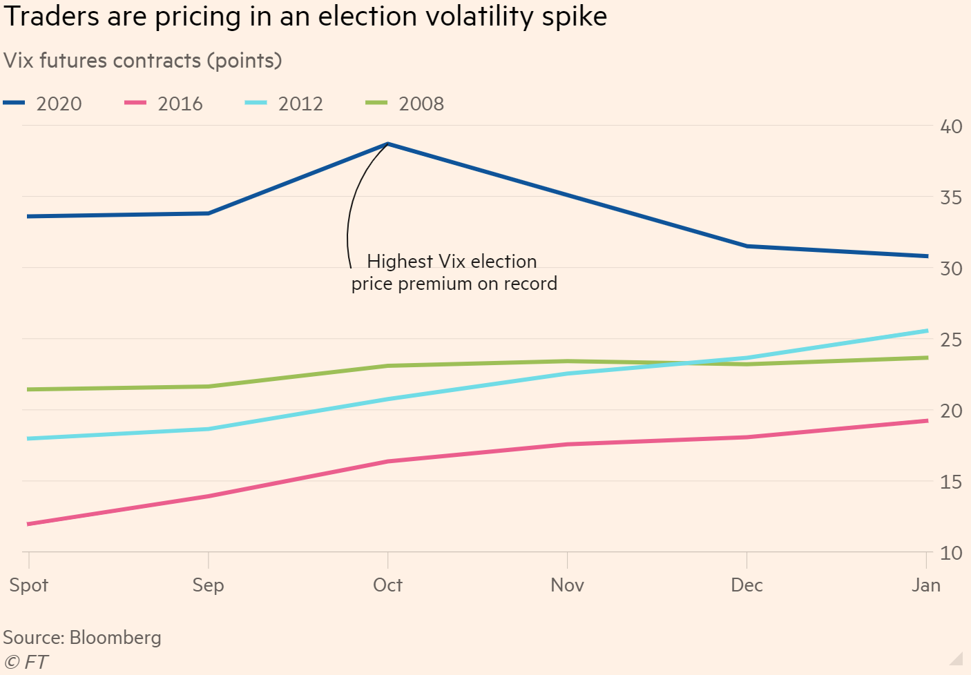 Volatile Stock Market Around Election