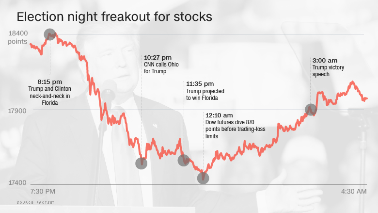 Graph of election night freakout for stocks