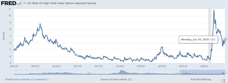 High yield bond market concern