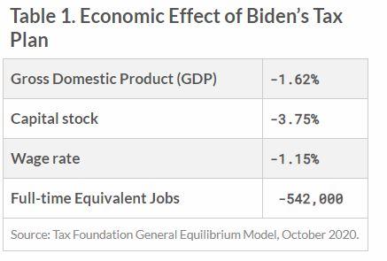 Table: Economic Effect of Biden's Tax Plan