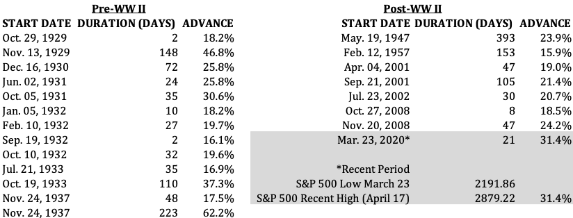 Bear Market Rallies of 15% or More