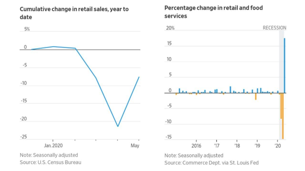 Record Surge In Retail Sales Spurs Optimism For V-Shaped Recovery Thumbnail