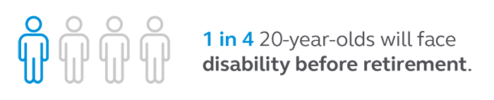Graphic which states that 1 in 4 20-year-olds will face disability before retirement.