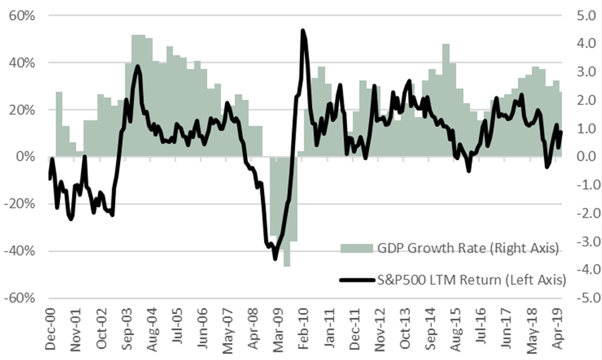Limited Ability to time GDP's Impact on Markets Graph