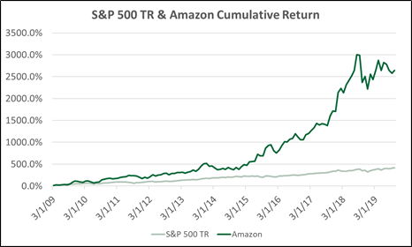 S&P 500 TR & Amazon Cumulative Return Graph