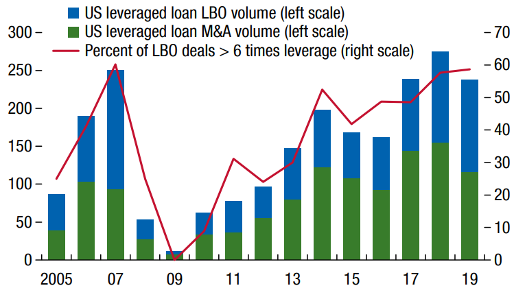 US Leveraged Loan M&A and LBO Volume Graph