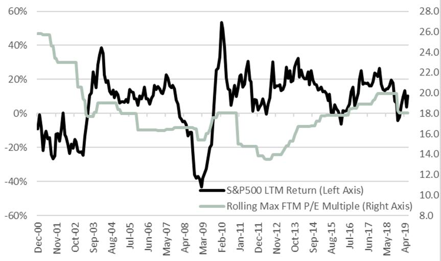 Valuations Alone Can't Predict Market Behavior Graph