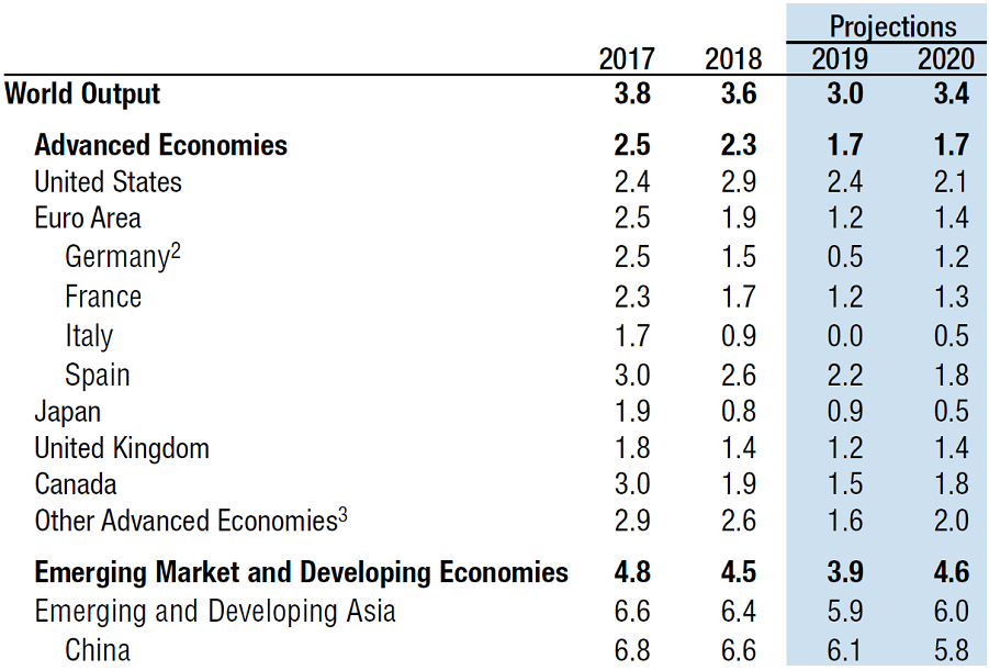 Global Economic Outlook Projections Graph